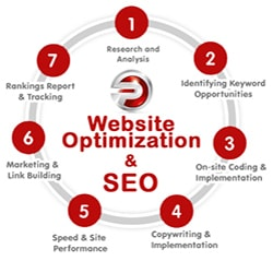 Website Optimization Services in Pune Service